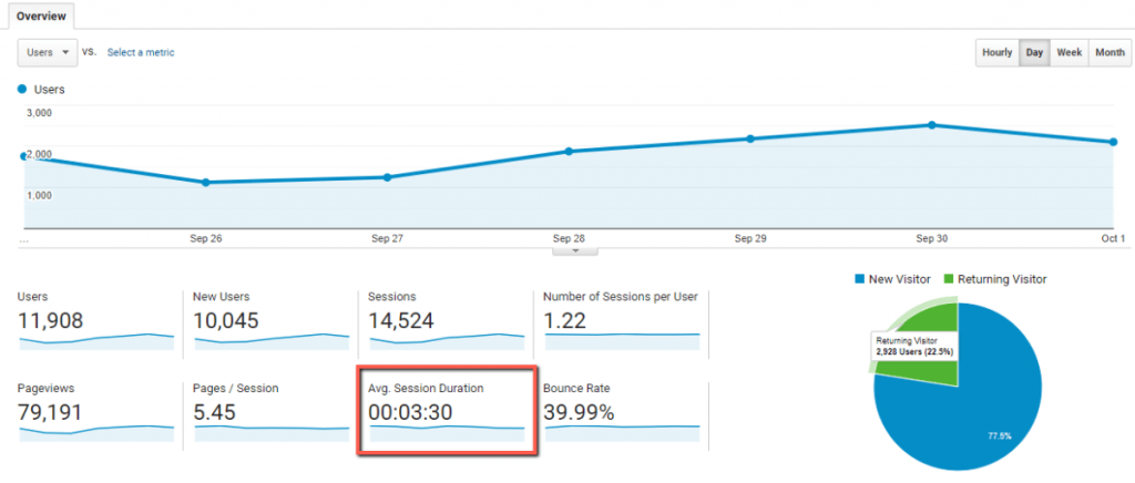 Google Analytics Session Duration