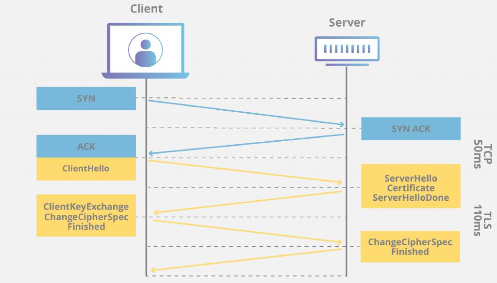 How does SSL/TSL communication happen